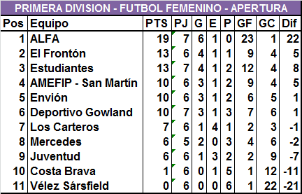 Estudiantes goleó en Primera, Sub 16 y Sub 12