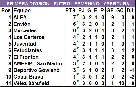 ALFA desterró a Envión de la punta del Femenino en Primera División