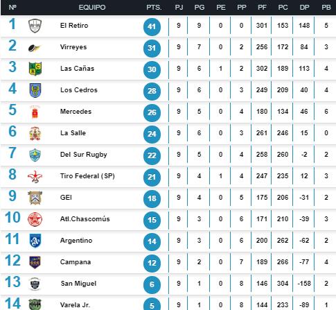 Mercedes Rugby Club derrotó a San Miguel y subió a la quinta posición