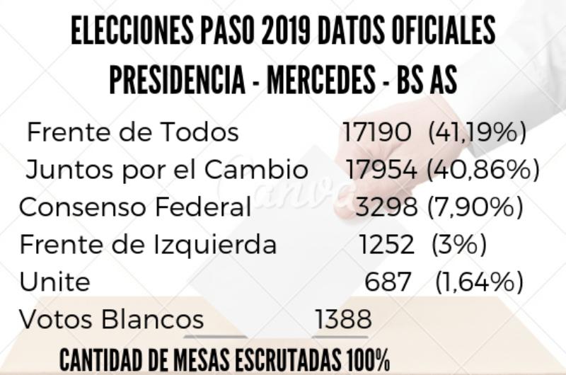 Resultados locales para la presidencia