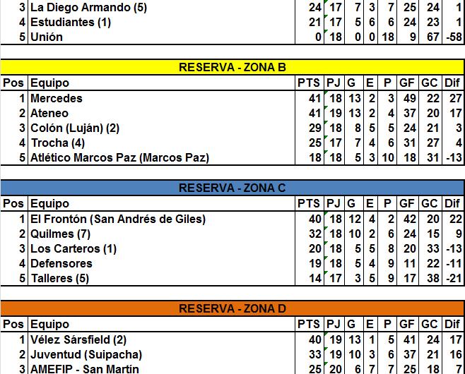 En Reserva ya hay ocho clasificados y un sólo eliminado para la Liguilla