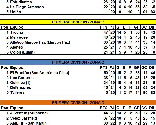 Tras la fecha 23 de Primera, no hay nuevos clasificados, pero si equipos que se aseguraron puestos
