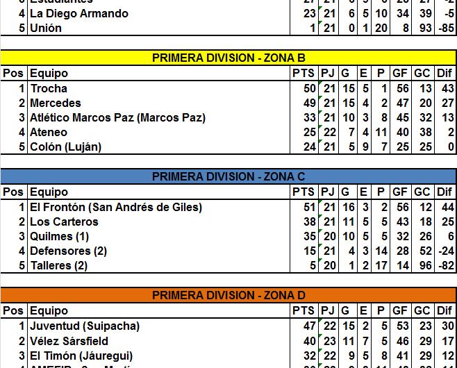 Liga Mercedina: Situación de la clasificación a la Liguilla, qué pasa con Talleres y aprobación de Segunda División