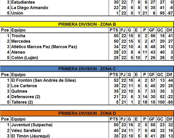Pabellón de Marcos Paz se aseguró el primer puesto en la Zona A