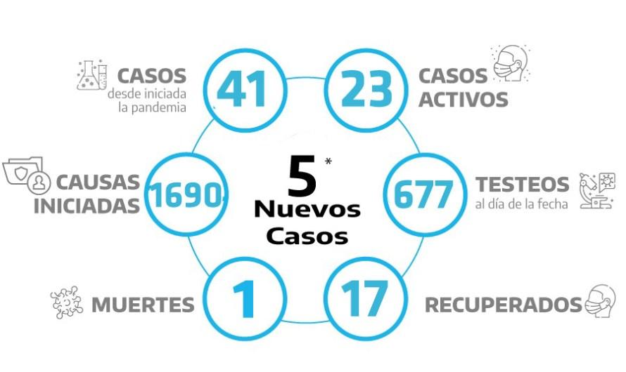 Coronavirus: Cinco casos positivos más en la ciudad