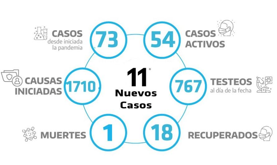 Cierre del día con 11 nuevos casos positivos de covid-19