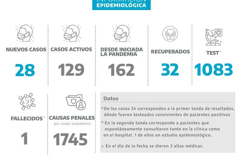 Coronavirus: 28 nuevos positivos en 70 test del día