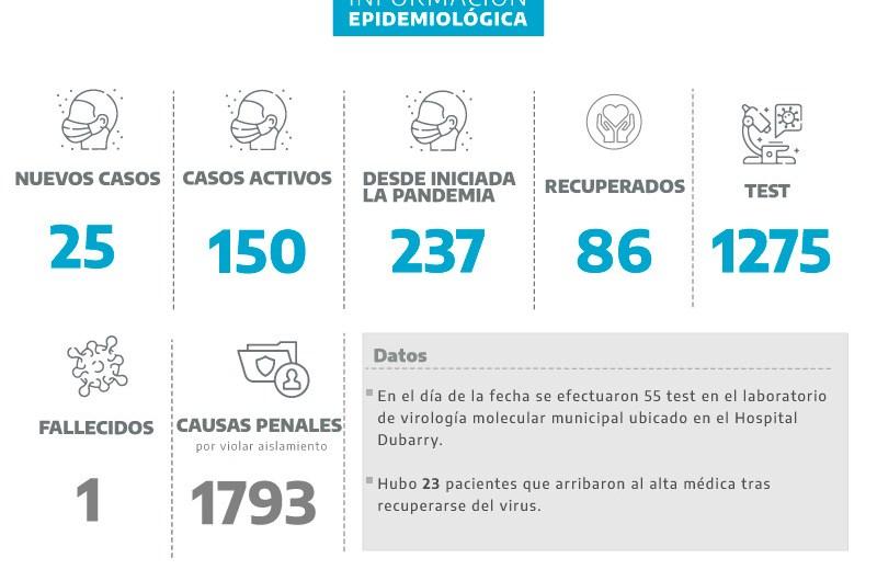 Coronavirus: 25 nuevos positivos en 55 testeos del día