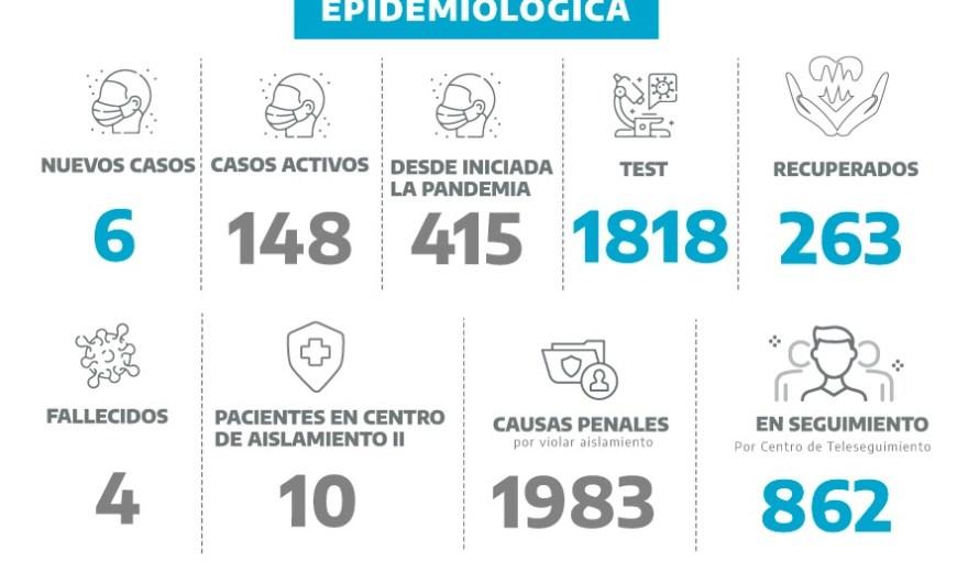 Coronavirus en Mercedes: seis nuevos positivos en 54 test