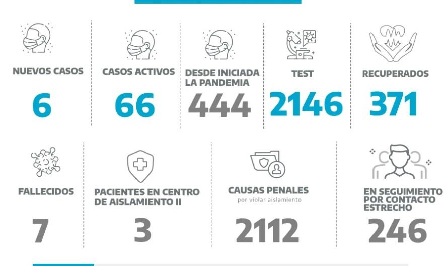 Coronavirus en Mercedes: seis nuevos casos confirmaron este martes