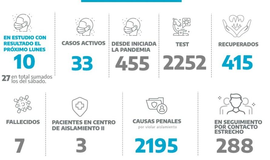 Coronavirus en Mercedes: 27 personas esperan el análisis de sus hisopados