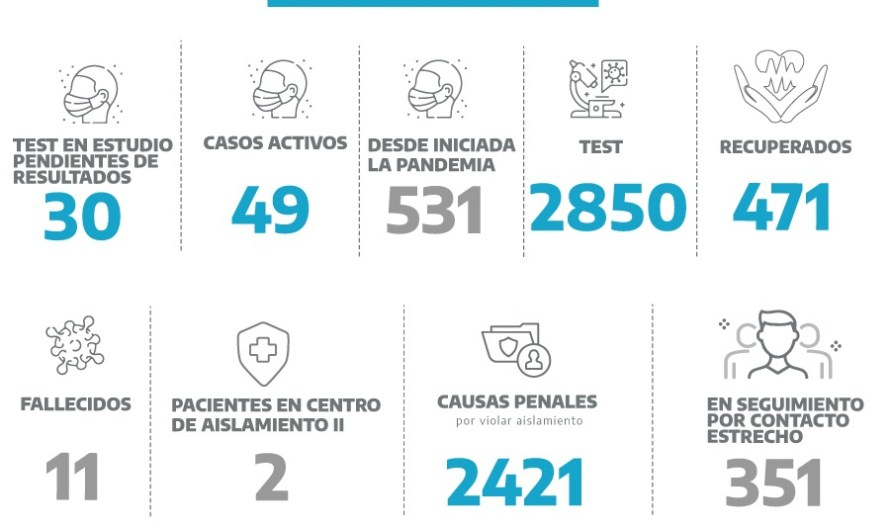 Coronavirus en Mercedes: informe del domingo esperan resultados de análisis