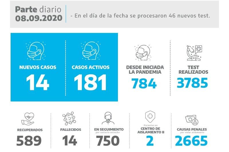 Coronavirus: confirman 14 nuevos casos en Mercedes