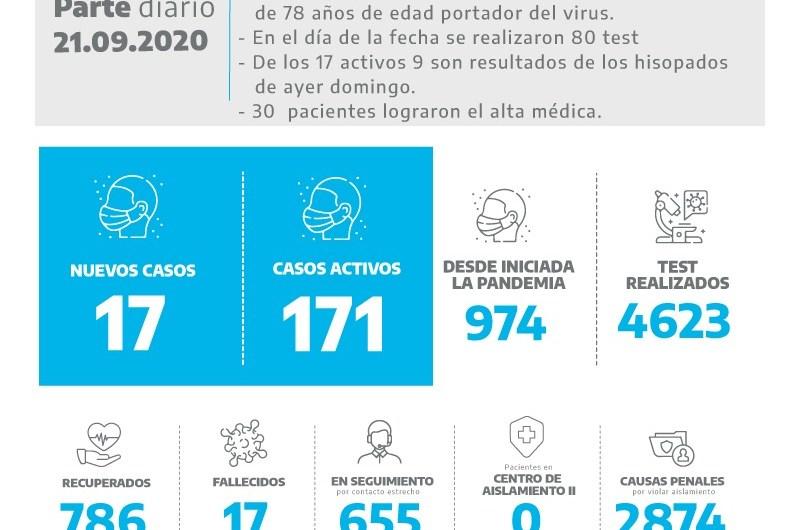 Coronavirus: confirman un fallecimiento y 17 nuevos positivos
