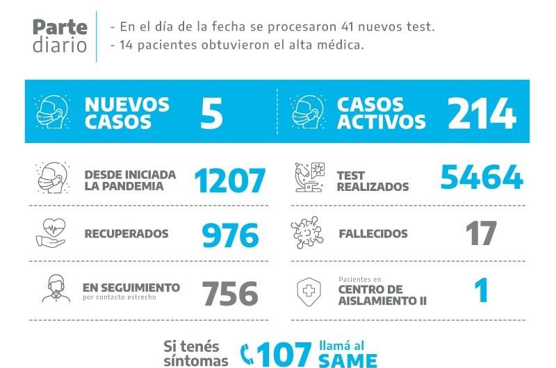 Coronavirus: Cinco nuevos positivos en Mercedes