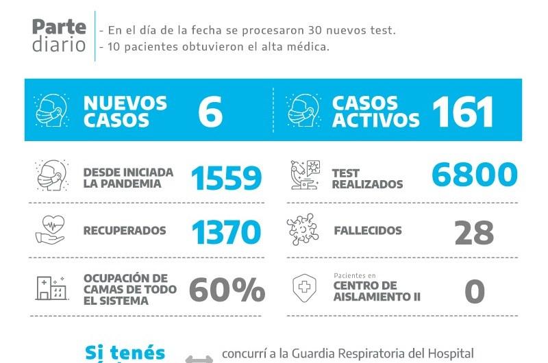 Coronavirus: Seis positivos se suman en Mercedes