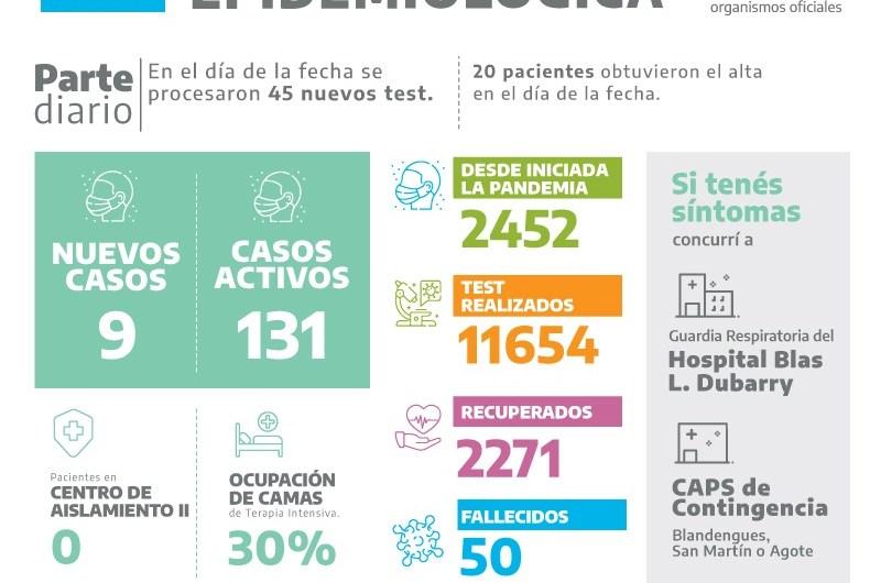 Son 9 los resultados positivos de covid-19 entre 45 test