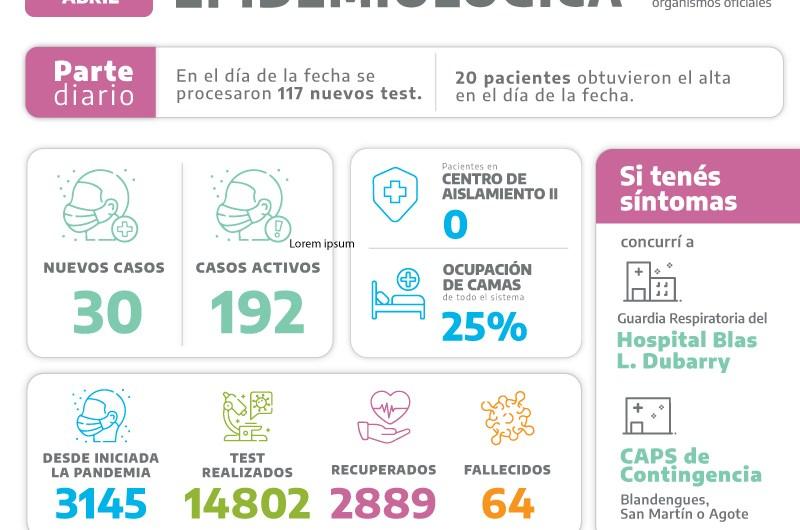 Covid en Mercedes: 30 positivos y 117 testeos