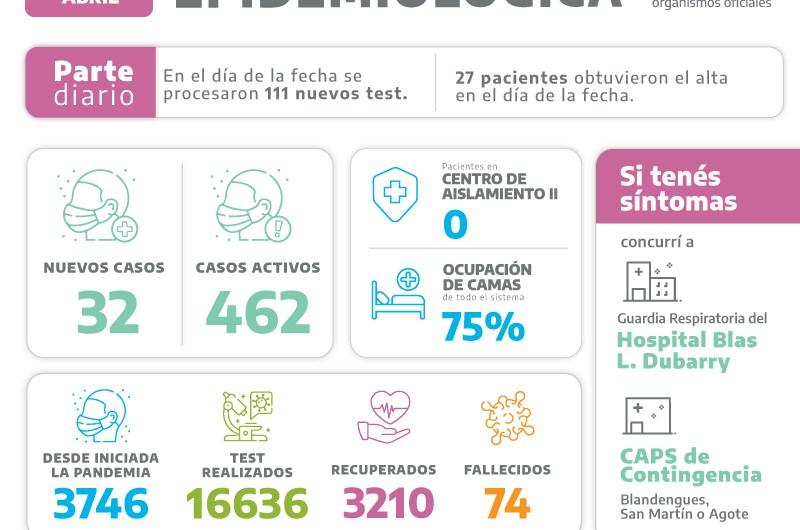 Aumenta la ocupación de camas y 32 nuevos positivos en Mercedes