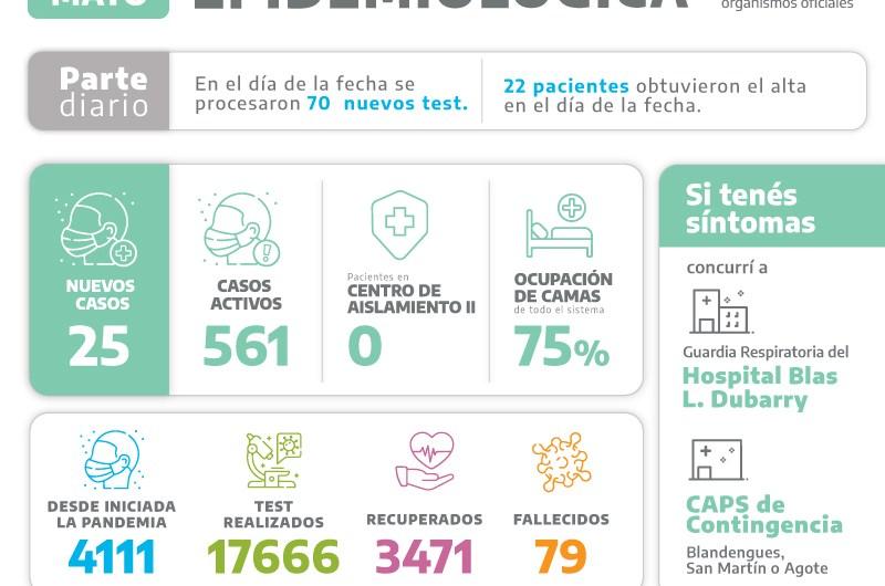 Covid: 25 nuevos positivos en Mercedes