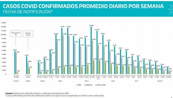 Covid en la provincia: Seis municipios se mantienen sin positivos en diez días