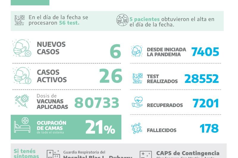 Covid: 6 positivos y más de 80mil dosis aplicadas contra el coronavirus