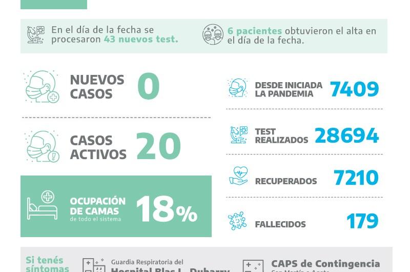 Covid: sin casos positivos en 43 test y baja de ocupación de camas