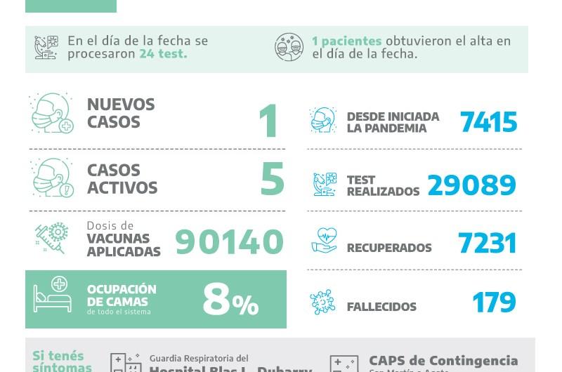 1 positivo covid-19, más de 90mil dosis aplicadas y baja ocupación de camas