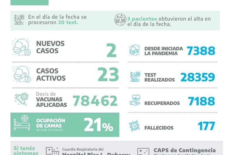 Covid en Mercedes: dos nuevos positivos entre 20 test