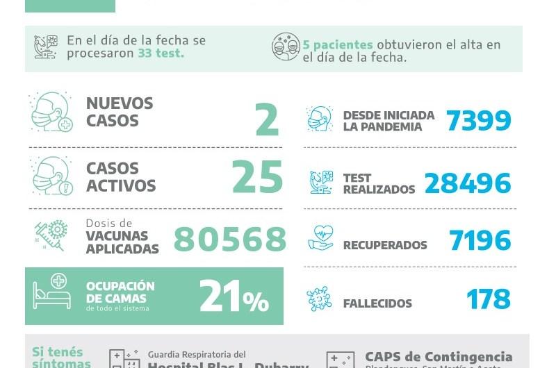Covid en Mercedes: dos nuevos casos entre los 33 test procesados en la jornada