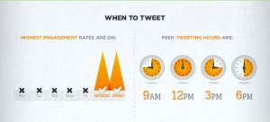 When to tweet for the best twitter engagement