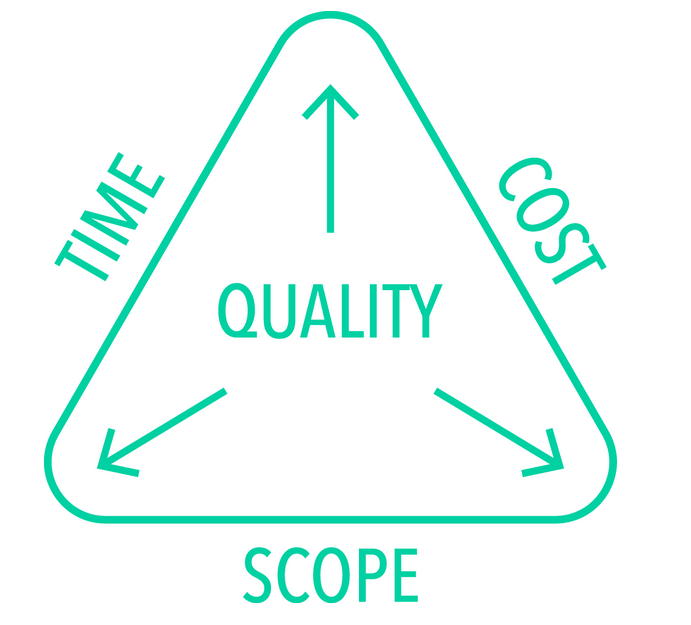 iron triangle project management The principle of the iron triangle in project management states that for any change on one side, one side (or both) must change as well for example, .