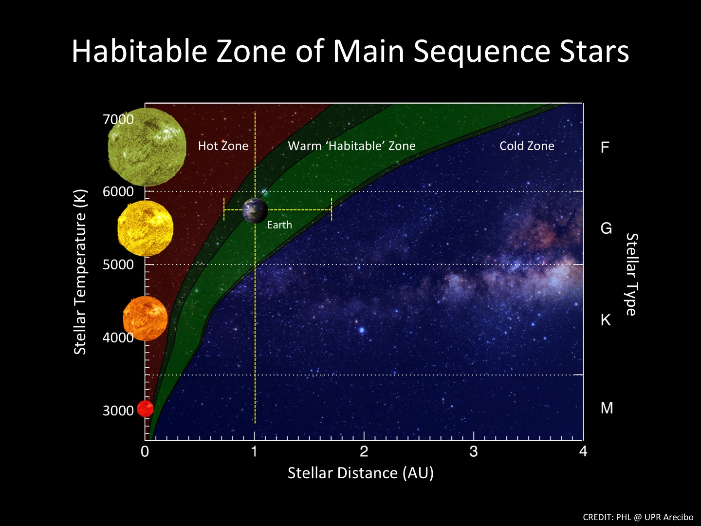 Image result for habitable zone