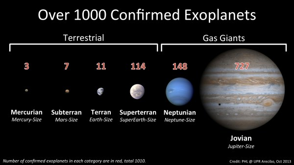 One thousand exoplanets in two decades - Planetary ...