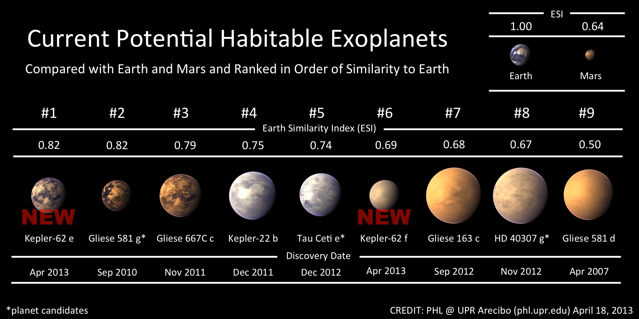 How Ordinary Is Our Planet
