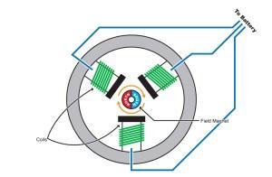 How Brushless Motors work  HPI Racing