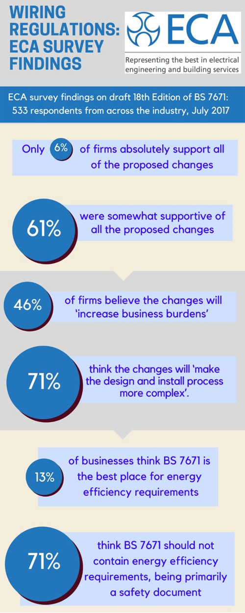 Wiring regulations, the ECA survey findings