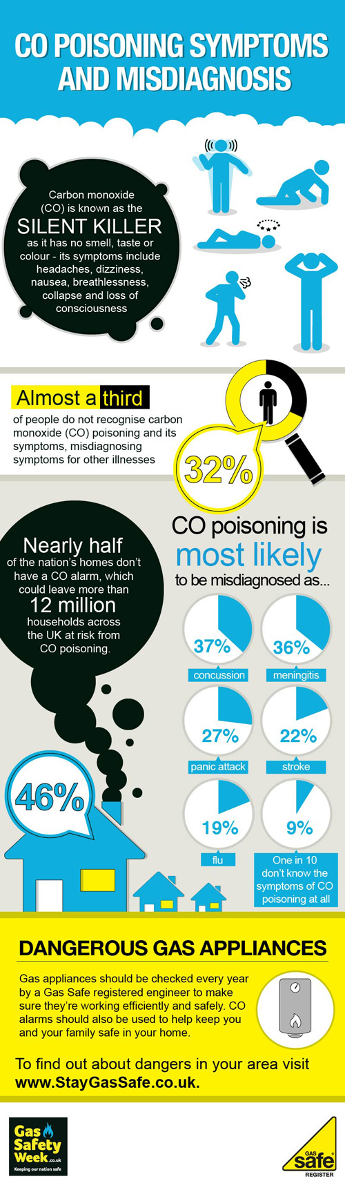 Infographic offering stats about CO
