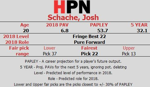 Schache Player Card