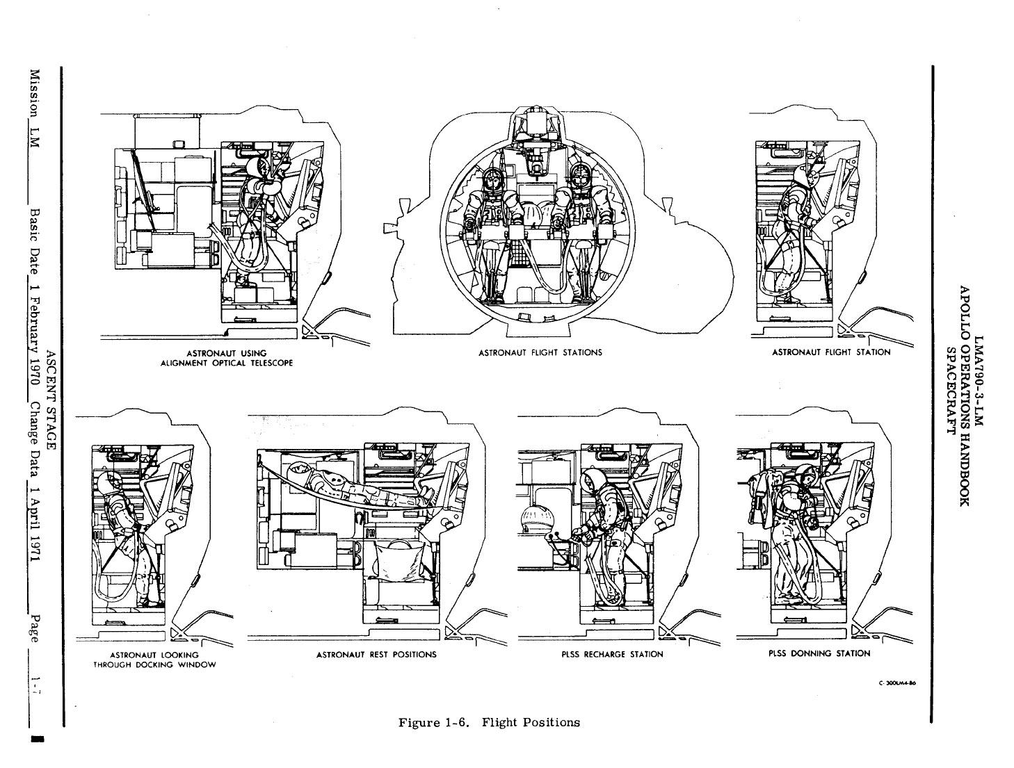 How Did The Apollo Astronauts Sleep Askscience