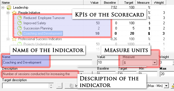 Practically every store or company has an hr department or employee, depending on the size. Balanced Scorecard Bsc Metrics For Hr