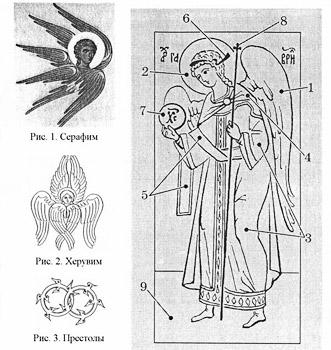 Основные элементы иконографии ангелов