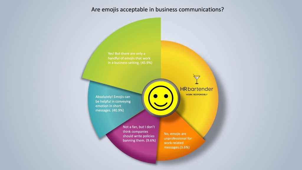 HR Bartender graph showing poll results of is it okay to use emojis in business communications