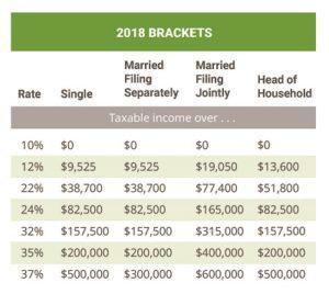 2018 tax tables