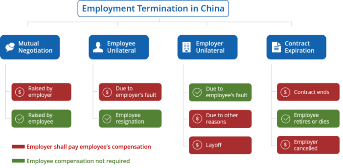 Common issues when hiring employees in China - employee termination procedure china