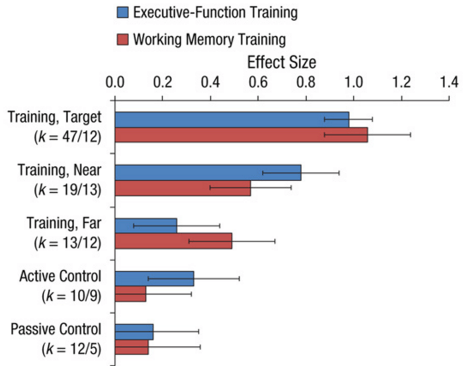 executive training vs working memory training