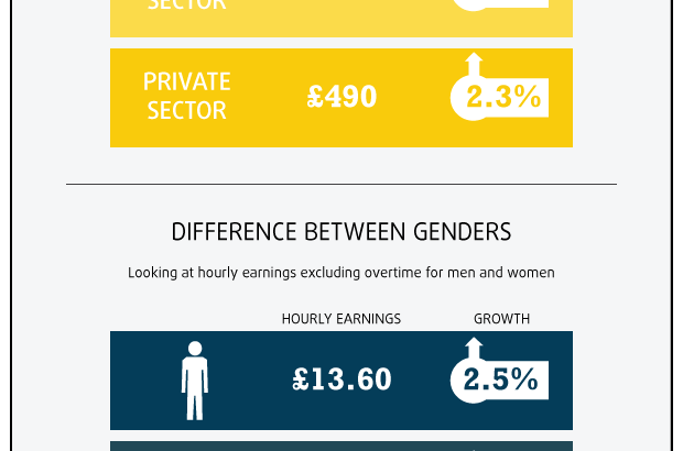 Gender pay gap increases even more
