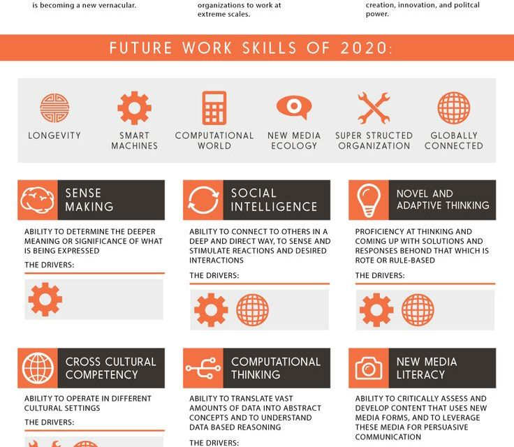 What will be the top 10 most important work skills in 2020?