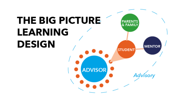 Hillsboro Big Picture School / About Big Picture