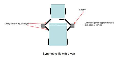 Symmetric lift with a van